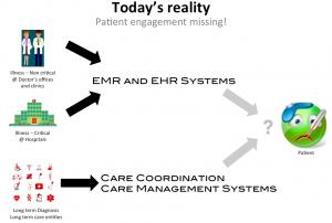 Patient Engagement missing