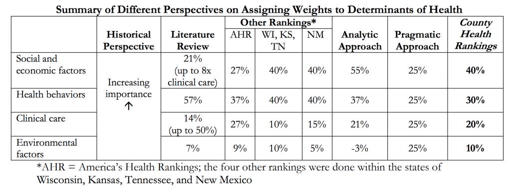 Relative importance of Health Determinants
